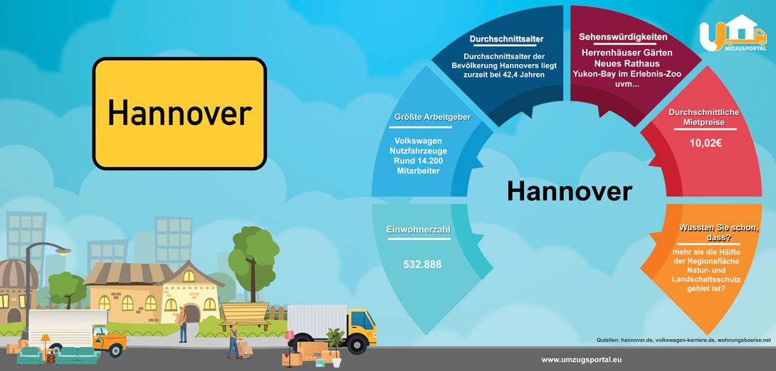 Ingrafik Hannover Umzugsportal - Größte Arbeitgeber, Mietspiegel, wussten sie schon in Hannover, Sehnswürdigkeiten in Hannover